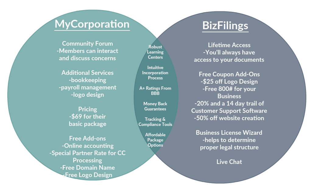 Mycorporation vs Bizfilings comparison