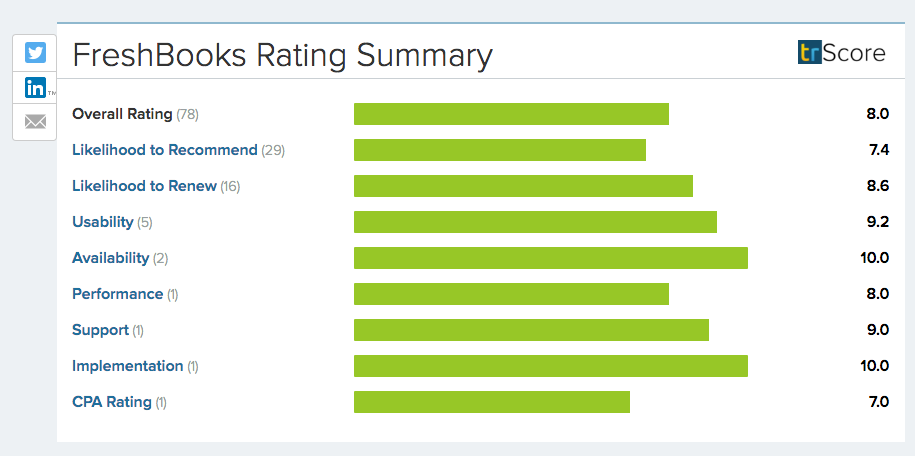 Freshbooks Rating Summary New