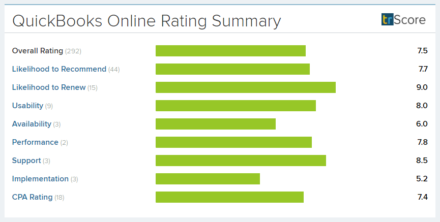 Quickbooks Online New Rating Summary