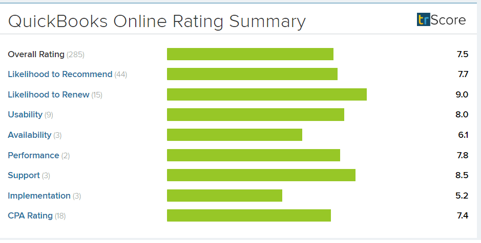 Quickbooks_Online_Rating_Summary_New 2