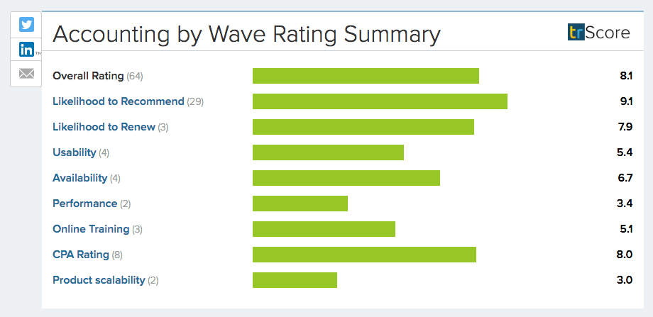 Wave Rating Summary