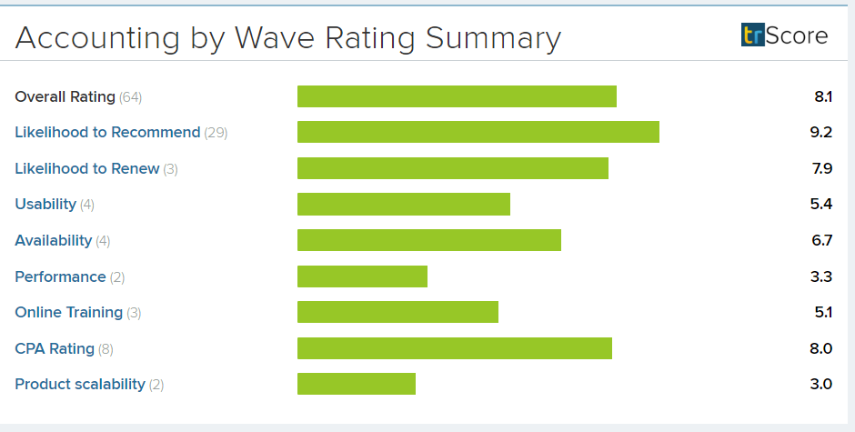 Wave_Rating_Summary_New_3